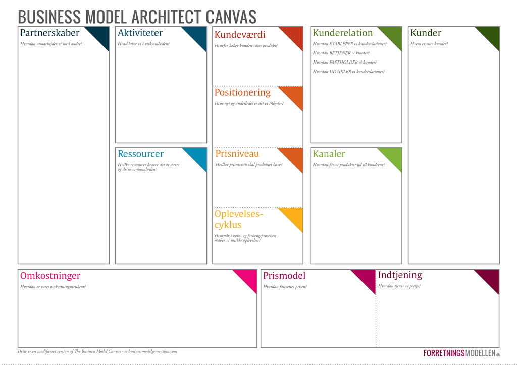 Populære Business Model Architect CANVAS | Forretningsmodellen HP-92