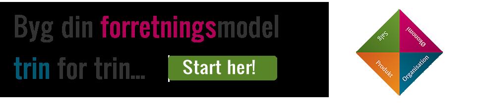Byg en forretningsmodel